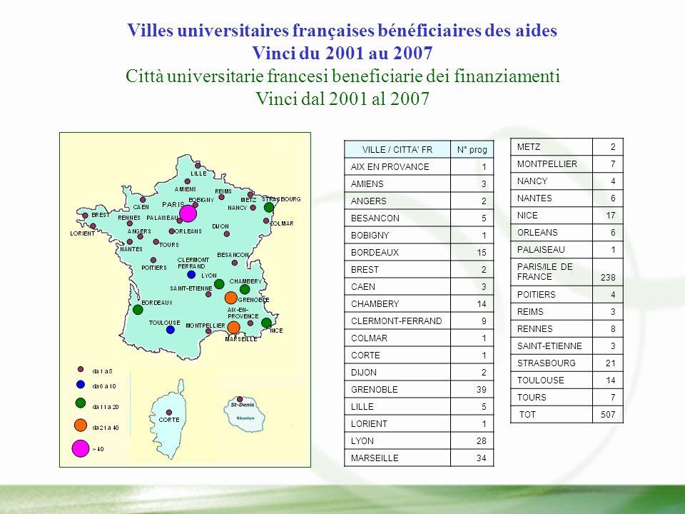 Villes universitaires françaises bénéficiaires des aides Vinci du 2001 au 2007 Città universitarie francesi beneficiarie dei finanziamenti Vinci dal 2001 al 2007 VILLE / CITTA FRN° prog AIX EN PROVANCE1 AMIENS3 ANGERS2 BESANCON5 BOBIGNY1 BORDEAUX15 BREST2 CAEN3 CHAMBERY14 CLERMONT-FERRAND9 COLMAR1 CORTE1 DIJON2 GRENOBLE39 LILLE5 LORIENT1 LYON28 MARSEILLE34 METZ2 MONTPELLIER7 NANCY4 NANTES6 NICE17 ORLEANS6 PALAISEAU1 PARIS/ILE DE FRANCE238 POITIERS4 REIMS3 RENNES8 SAINT-ETIENNE3 STRASBOURG21 TOULOUSE14 TOURS7 TOT507