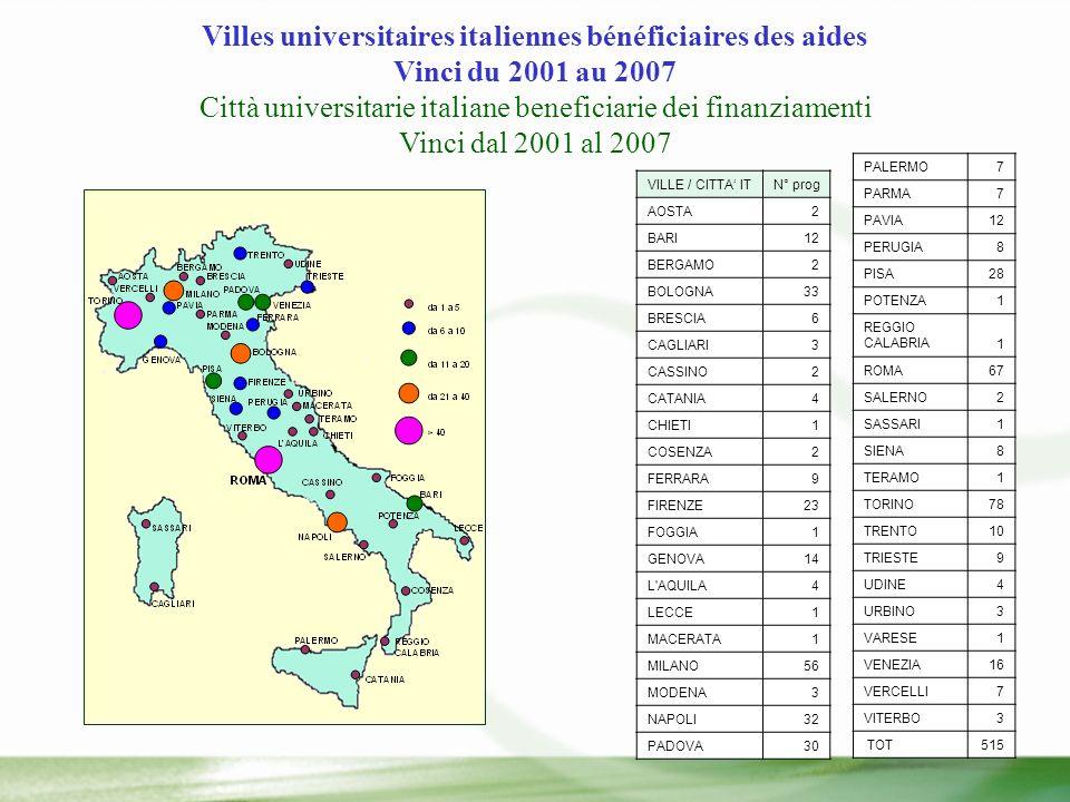 Villes universitaires italiennes bénéficiaires des aides Vinci du 2001 au 2007 Città universitarie italiane beneficiarie dei finanziamenti Vinci dal 2001 al 2007 VILLE / CITTA ITN° prog AOSTA2 BARI12 BERGAMO2 BOLOGNA33 BRESCIA6 CAGLIARI3 CASSINO2 CATANIA4 CHIETI1 COSENZA2 FERRARA9 FIRENZE23 FOGGIA1 GENOVA14 L AQUILA4 LECCE1 MACERATA1 MILANO56 MODENA3 NAPOLI32 PADOVA30 PALERMO7 PARMA7 PAVIA12 PERUGIA8 PISA28 POTENZA1 REGGIO CALABRIA1 ROMA67 SALERNO2 SASSARI1 SIENA8 TERAMO1 TORINO78 TRENTO10 TRIESTE9 UDINE4 URBINO3 VARESE1 VENEZIA16 VERCELLI7 VITERBO3 TOT515