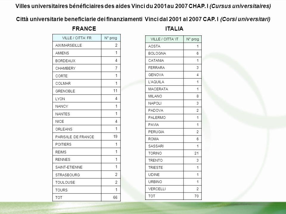 Villes universitaires bénéficiaires des aides Vinci du 2001au 2007 CHAP.