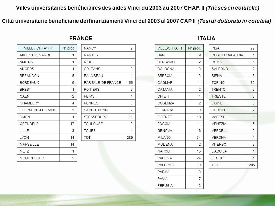 Villes universitaires bénéficiaires des aides Vinci du 2003 au 2007 CHAP.