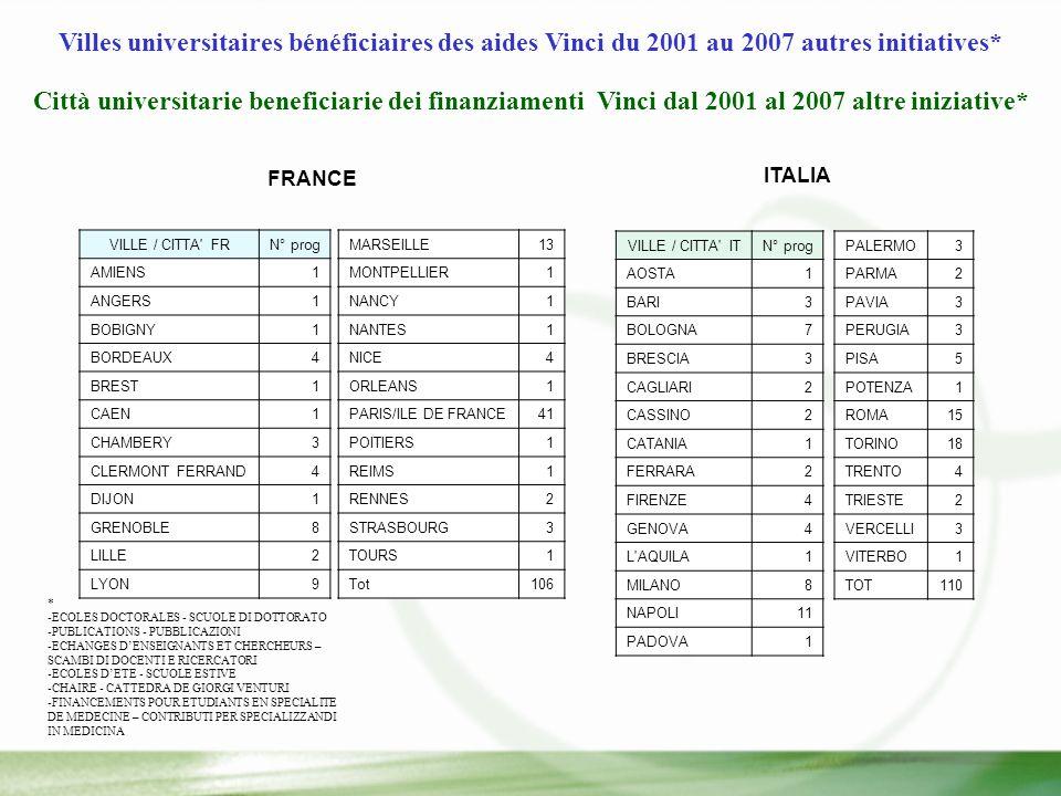 Villes universitaires bénéficiaires des aides Vinci du 2001 au 2007 autres initiatives* Città universitarie beneficiarie dei finanziamenti Vinci dal 2001 al 2007 altre iniziative* * -ECOLES DOCTORALES - SCUOLE DI DOTTORATO -PUBLICATIONS - PUBBLICAZIONI -ECHANGES DENSEIGNANTS ET CHERCHEURS – SCAMBI DI DOCENTI E RICERCATORI -ECOLES DETE - SCUOLE ESTIVE -CHAIRE - CATTEDRA DE GIORGI VENTURI -FINANCEMENTS POUR ETUDIANTS EN SPECIALITE DE MEDECINE – CONTRIBUTI PER SPECIALIZZANDI IN MEDICINA VILLE / CITTA FRN° prog AMIENS1 ANGERS1 BOBIGNY1 BORDEAUX4 BREST1 CAEN1 CHAMBERY3 CLERMONT FERRAND4 DIJON1 GRENOBLE8 LILLE2 LYON9 MARSEILLE13 MONTPELLIER1 NANCY1 NANTES1 NICE4 ORLEANS1 PARIS/ILE DE FRANCE41 POITIERS1 REIMS1 RENNES2 STRASBOURG3 TOURS1 Tot106 VILLE / CITTA ITN° prog AOSTA1 BARI3 BOLOGNA7 BRESCIA3 CAGLIARI2 CASSINO2 CATANIA1 FERRARA2 FIRENZE4 GENOVA4 L AQUILA1 MILANO8 NAPOLI11 PADOVA1 PALERMO3 PARMA2 PAVIA3 PERUGIA3 PISA5 POTENZA1 ROMA15 TORINO18 TRENTO4 TRIESTE2 VERCELLI3 VITERBO1 TOT110 FRANCE ITALIA