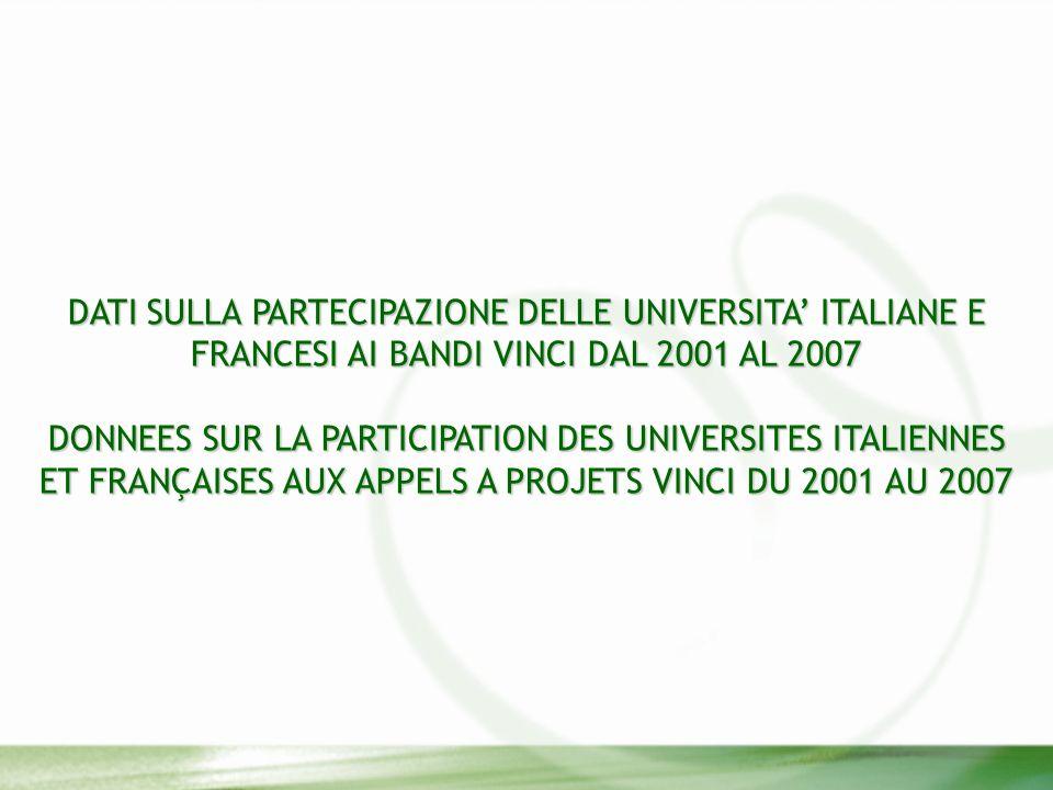 DATI SULLA PARTECIPAZIONE DELLE UNIVERSITA ITALIANE E FRANCESI AI BANDI VINCI DAL 2001 AL 2007 DONNEES SUR LA PARTICIPATION DES UNIVERSITES ITALIENNES ET FRANÇAISES AUX APPELS A PROJETS VINCI DU 2001 AU 2007