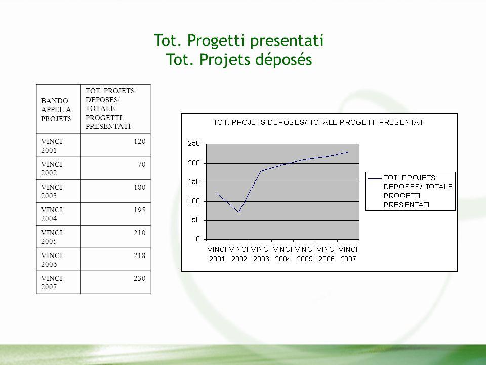Tot. Progetti presentati Tot. Projets déposés BANDO APPEL A PROJETS TOT.