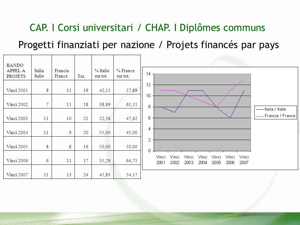 CAP. I Corsi universitari / CHAP.