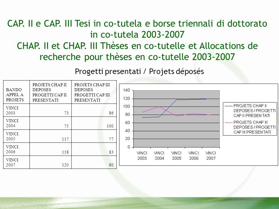 CAP. II e CAP. III Tesi in co-tutela e borse triennali di dottorato in co-tutela 2003-2007 CHAP.