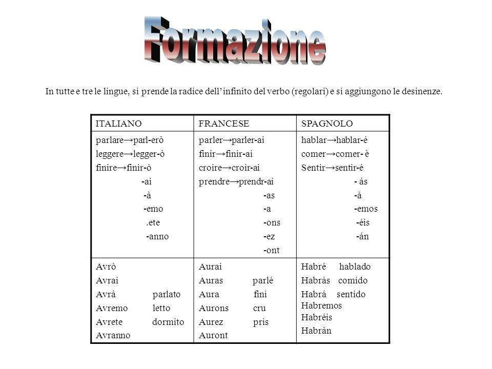 In tutte e tre le lingue, si prende la radice dellinfinito del verbo (regolari) e si aggiungono le desinenze. ITALIANOFRANCESESPAGNOLO parlareparl-erò