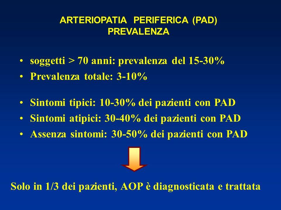 soggetti > 70 anni: prevalenza del 15-30% Prevalenza totale: 3-10% Solo in 1/3 dei pazienti, AOP è diagnosticata e trattata Sintomi tipici: 10-30% dei pazienti con PAD Sintomi atipici: 30-40% dei pazienti con PAD Assenza sintomi: 30-50% dei pazienti con PAD ARTERIOPATIA PERIFERICA (PAD) PREVALENZA