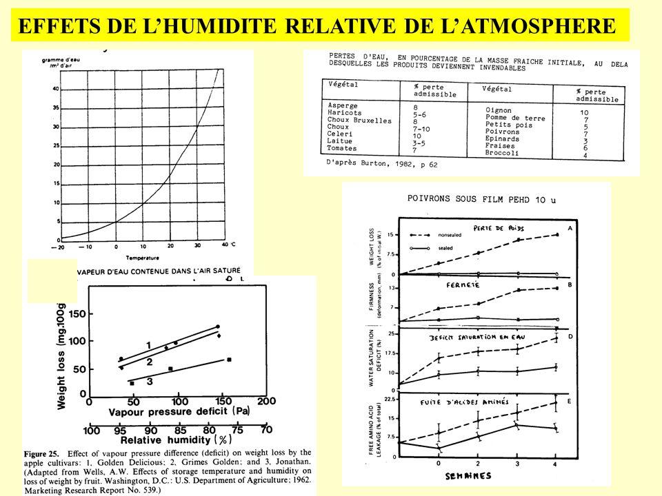 EFFETS DE LHUMIDITE RELATIVE DE LATMOSPHERE
