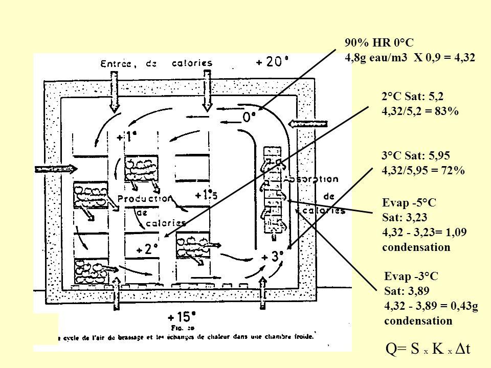 Q= S x K x Δt 90% HR 0°C 4,8g eau/m3 X 0,9 = 4,32 2°C Sat: 5,2 4,32/5,2 = 83% 3°C Sat: 5,95 4,32/5,95 = 72% Evap -5°C Sat: 3,23 4,32 - 3,23= 1,09 cond