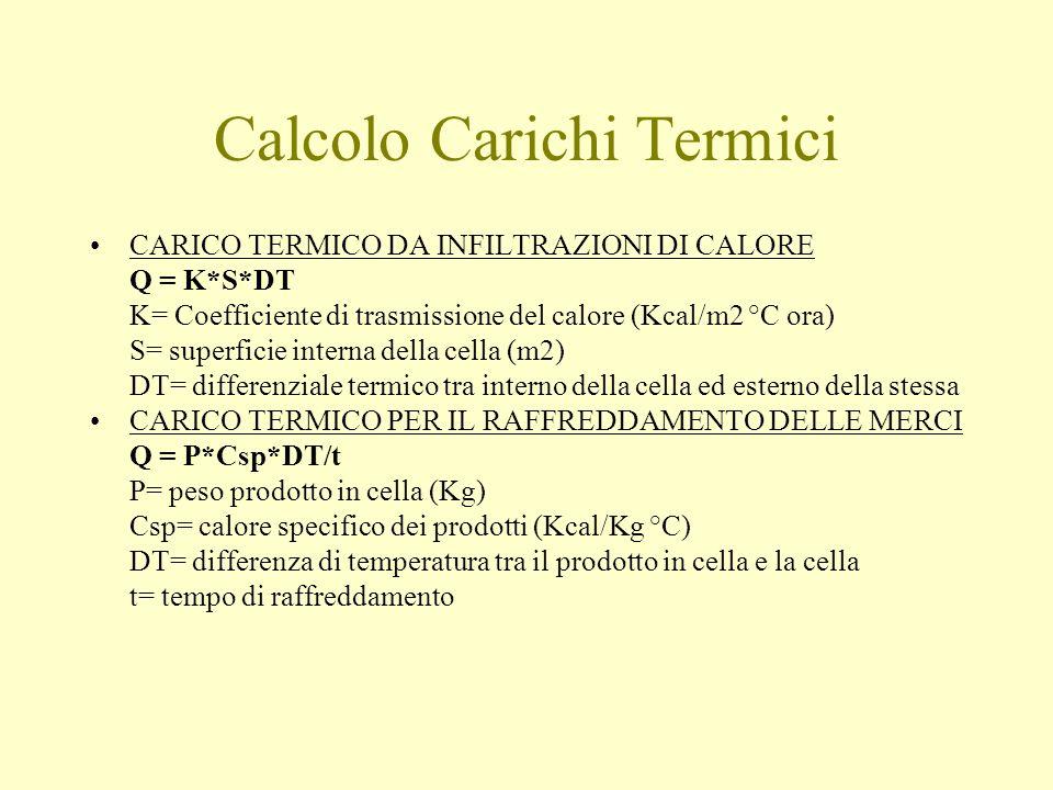 Calcolo Carichi Termici CARICO TERMICO DA INFILTRAZIONI DI CALORE Q = K*S*DT K= Coefficiente di trasmissione del calore (Kcal/m2 °C ora) S= superficie