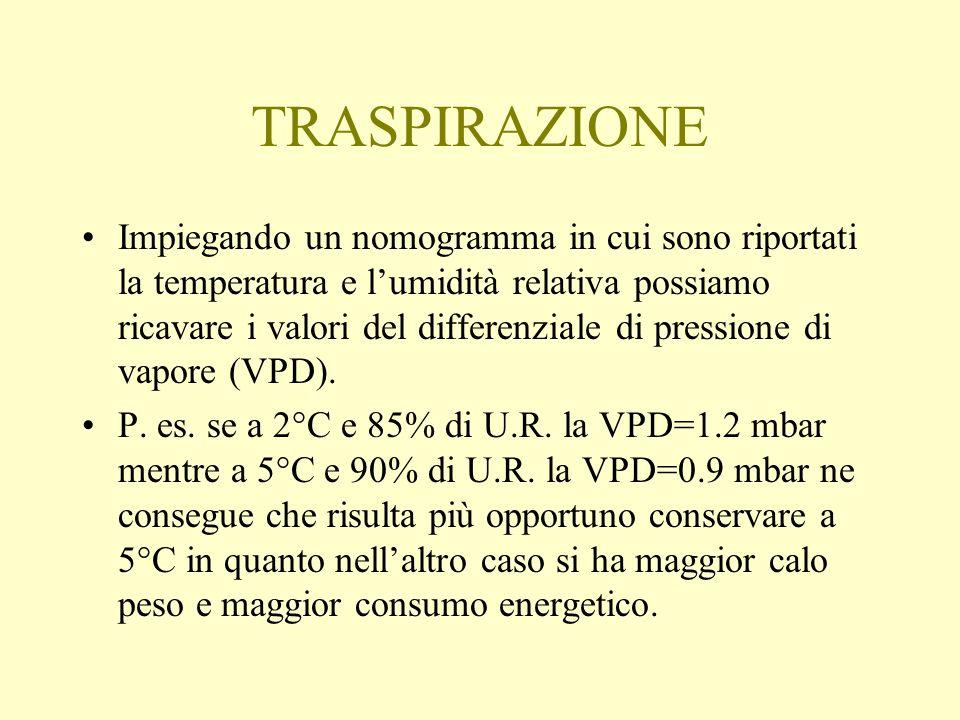 TRASPIRAZIONE Impiegando un nomogramma in cui sono riportati la temperatura e lumidità relativa possiamo ricavare i valori del differenziale di pressi