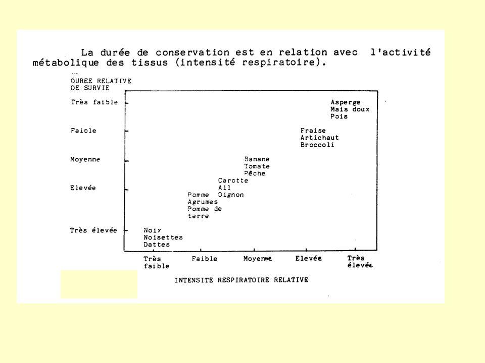MALADIE DU FROID CHEZ L AVOCAT VARIETE HASS 4°C Zone pédonculaire moins atteinte + de Ca 2+ ?