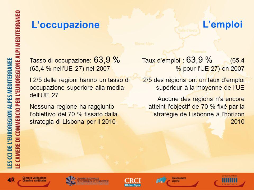 Lemploi Taux demploi : 63,9 % (65,4 % pour lUE 27) en 2007 2/5 des régions ont un taux demploi supérieur à la moyenne de lUE Aucune des régions na encore atteint lobjectif de 70 % fixé par la stratégie de Lisbonne à lhorizon 2010 Tasso di occupazione: 63,9 % (65,4 % nellUE 27) nel 2007 I 2/5 delle regioni hanno un tasso di occupazione superiore alla media dellUE 27 Nessuna regione ha raggiunto lobiettivo del 70 % fissato dalla strategia di Lisbona per il 2010 Loccupazione