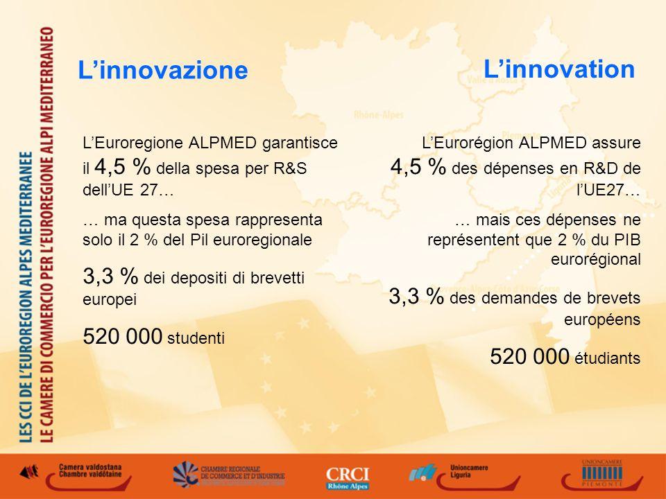 Linnovation LEurorégion ALPMED assure 4,5 % des dépenses en R&D de lUE27… … mais ces dépenses ne représentent que 2 % du PIB eurorégional 3,3 % des demandes de brevets européens 520 000 étudiants LEuroregione ALPMED garantisce il 4,5 % della spesa per R&S dellUE 27… … ma questa spesa rappresenta solo il 2 % del Pil euroregionale 3,3 % dei depositi di brevetti europei 520 000 studenti Linnovazione