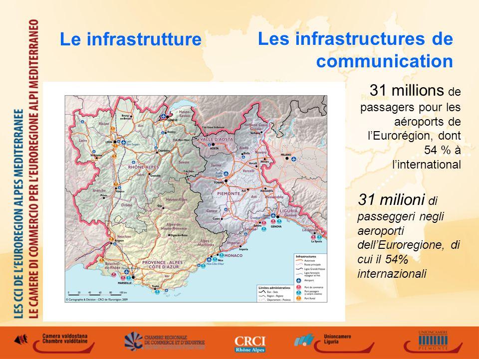 Les infrastructures de communication 31 millions de passagers pour les aéroports de lEurorégion, dont 54 % à linternational 31 milioni di passeggeri negli aeroporti dellEuroregione, di cui il 54% internazionali Le infrastrutture