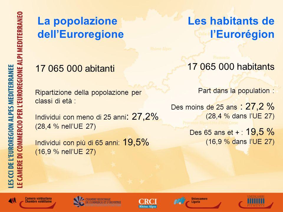 Les habitants de lEurorégion 17 065 000 habitants Part dans la population : Des moins de 25 ans : 27,2 % (28,4 % dans lUE 27) Des 65 ans et + : 19,5 % (16,9 % dans lUE 27) 17 065 000 abitanti Ripartizione della popolazione per classi di età : Individui con meno di 25 anni : 27,2% (28,4 % nellUE 27) Individui con più di 65 anni: 19,5% (16,9 % nellUE 27) La popolazione dellEuroregione