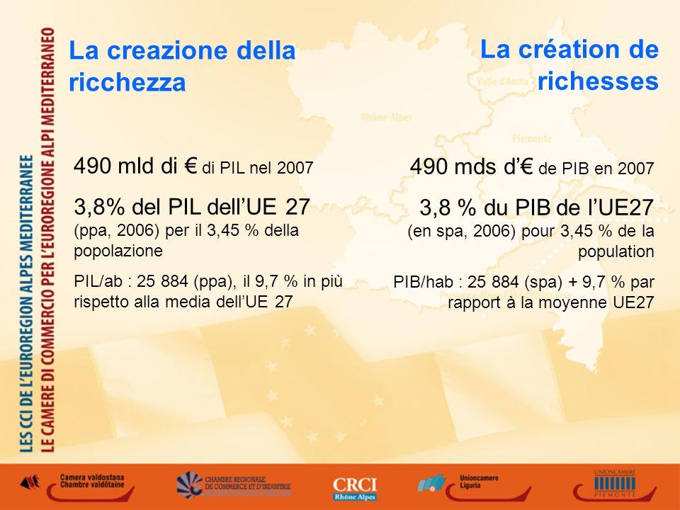 La création de richesses 490 mds d de PIB en 2007 3,8 % du PIB de lUE27 (en spa, 2006) pour 3,45 % de la population PIB/hab : 25 884 (spa) + 9,7 % par rapport à la moyenne UE27 490 mld di di PIL nel 2007 3,8% del PIL dellUE 27 (ppa, 2006) per il 3,45 % della popolazione PIL/ab : 25 884 (ppa), il 9,7 % in più rispetto alla media dellUE 27 La creazione della ricchezza