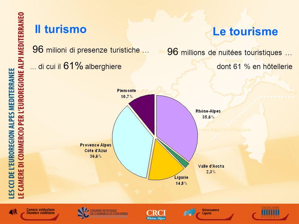 Il turismo 96 milioni di presenze turistiche …...
