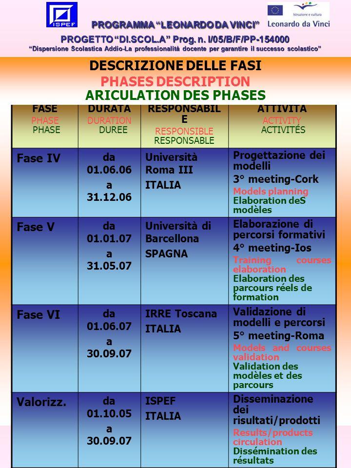 11 FASE PHASE DURATA DURATION DUREE RESPONSABIL E RESPONSIBLE RESPONSABLE ATTIVITÁ ACTIVITY ACTIVITÉS Fase IV da 01.06.06 a 31.12.06 Università Roma III ITALIA Progettazione dei modelli 3° meeting-Cork Models planning Elaboration deS modèles Fase V da 01.01.07 a 31.05.07 Università di Barcellona SPAGNA Elaborazione di percorsi formativi 4° meeting-Ios Training courses elaboration Elaboration des parcours réels de formation Fase VI da 01.06.07 a 30.09.07 IRRE Toscana ITALIA Validazione di modelli e percorsi 5° meeting-Roma Models and courses validation Validation des modèles et des parcours Valorizz.