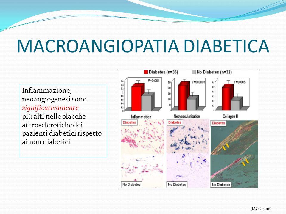 MACROANGIOPATIA DIABETICA JACC 2006 Infiammazione, neoangiogenesi sono significativamente più alti nelle placche aterosclerotiche dei pazienti diabeti
