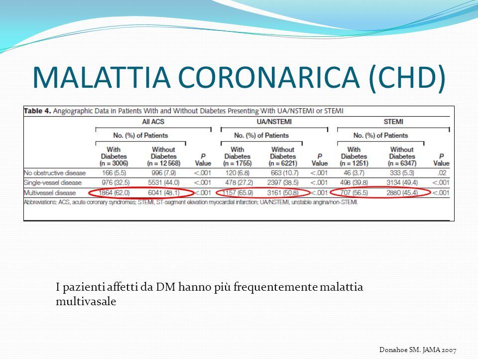 MALATTIA CORONARICA (CHD) I pazienti affetti da DM hanno più frequentemente malattia multivasale Donahoe SM. JAMA 2007