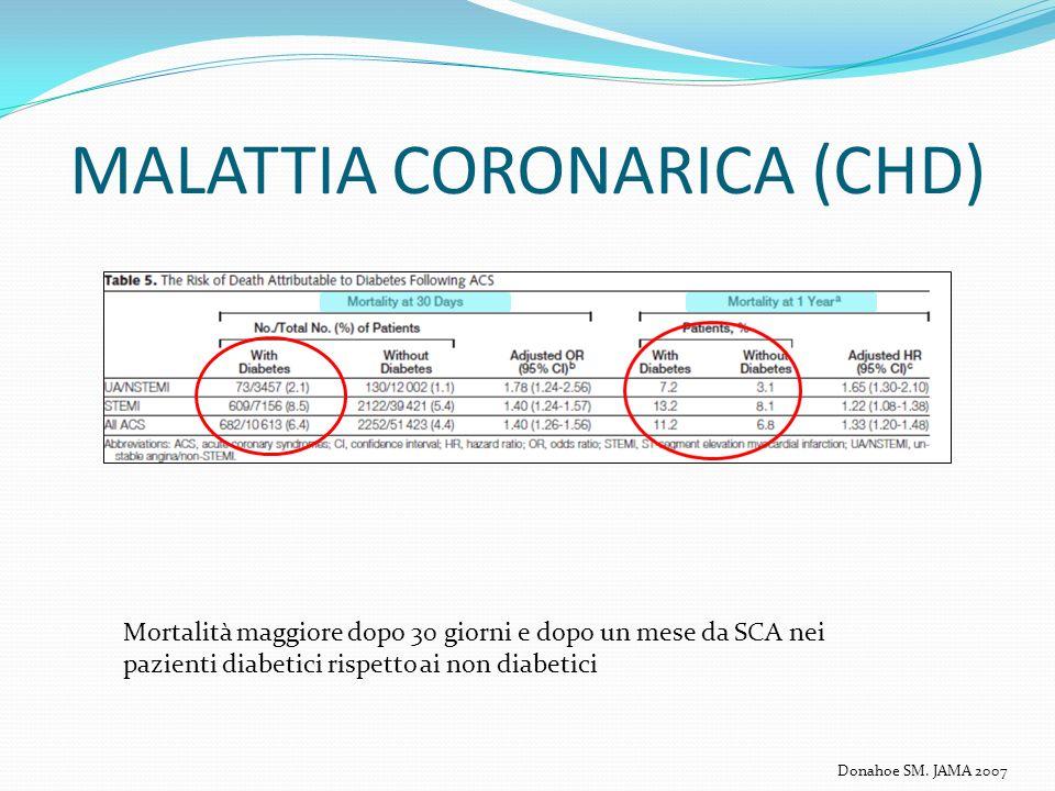 MALATTIA CORONARICA (CHD) Mortalità maggiore dopo 30 giorni e dopo un mese da SCA nei pazienti diabetici rispetto ai non diabetici Donahoe SM. JAMA 20