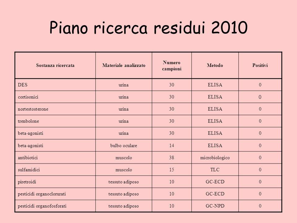 Piano ricerca residui 2010 Sostanza ricercataMateriale analizzato Numero campioni MetodoPositivi DESurina30ELISA0 cortisoniciurina30ELISA 0 nortestost
