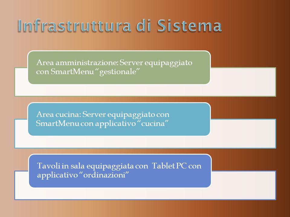 Area amministrazione: Server equipaggiato con SmartMenu gestionale Area cucina: Server equipaggiato con SmartMenu con applicativo cucina Tavoli in sala equipaggiata con Tablet PC con applicativo ordinazioni