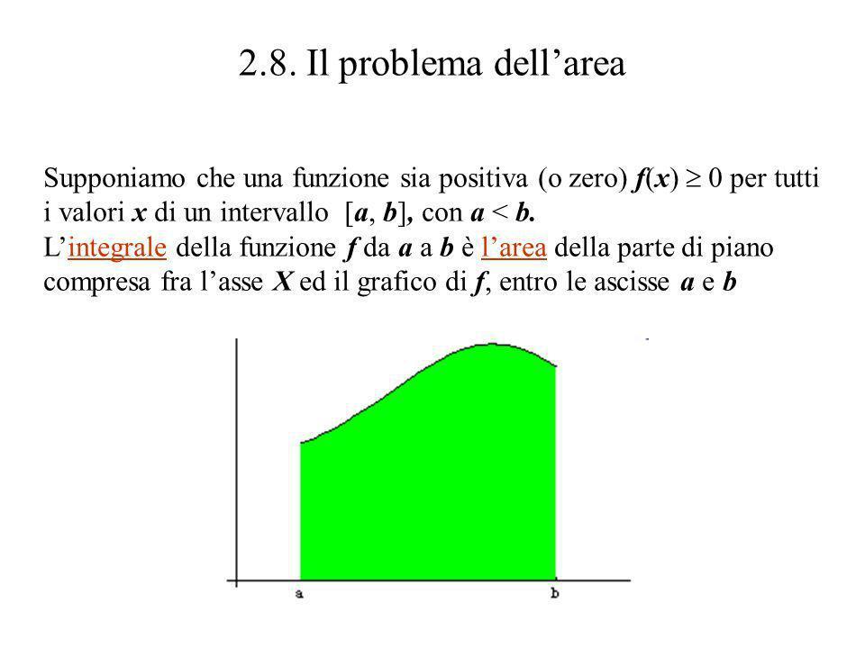 2.8. Il problema dellarea Supponiamo che una funzione sia positiva (o zero) f(x) 0 per tutti i valori x di un intervallo [a, b], con a < b. Lintegrale