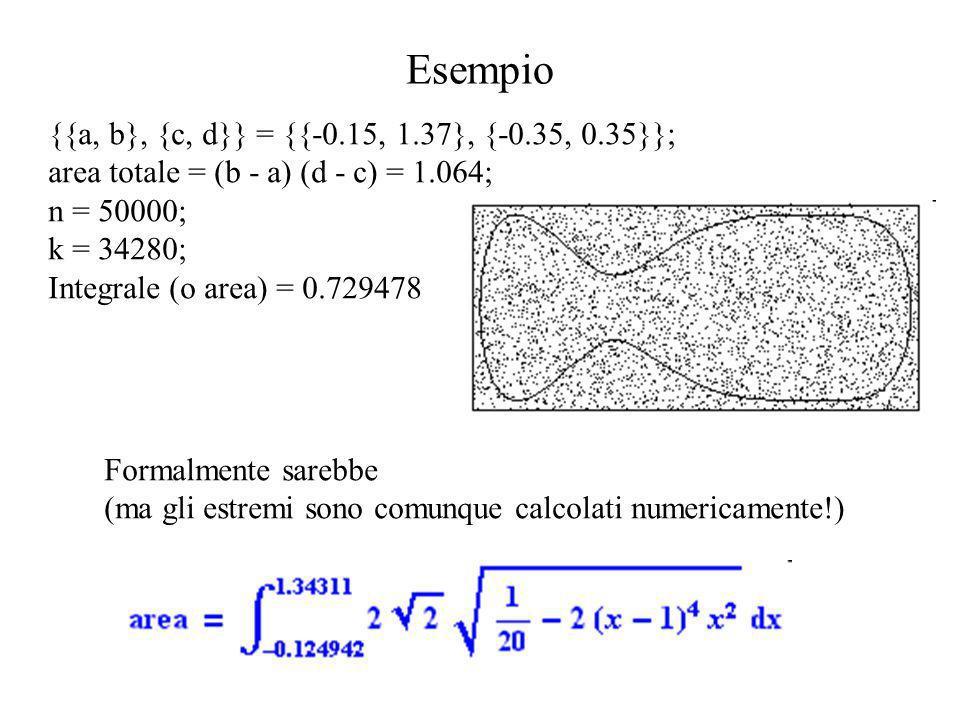 Esempio {{a, b}, {c, d}} = {{-0.15, 1.37}, {-0.35, 0.35}}; area totale = (b - a) (d - c) = 1.064; n = 50000; k = 34280; Integrale (o area) = 0.729478