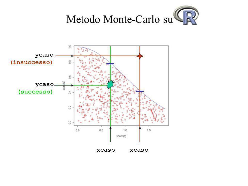 Metodo Monte-Carlo su R xcaso ycaso (insuccesso) ycaso (successo)