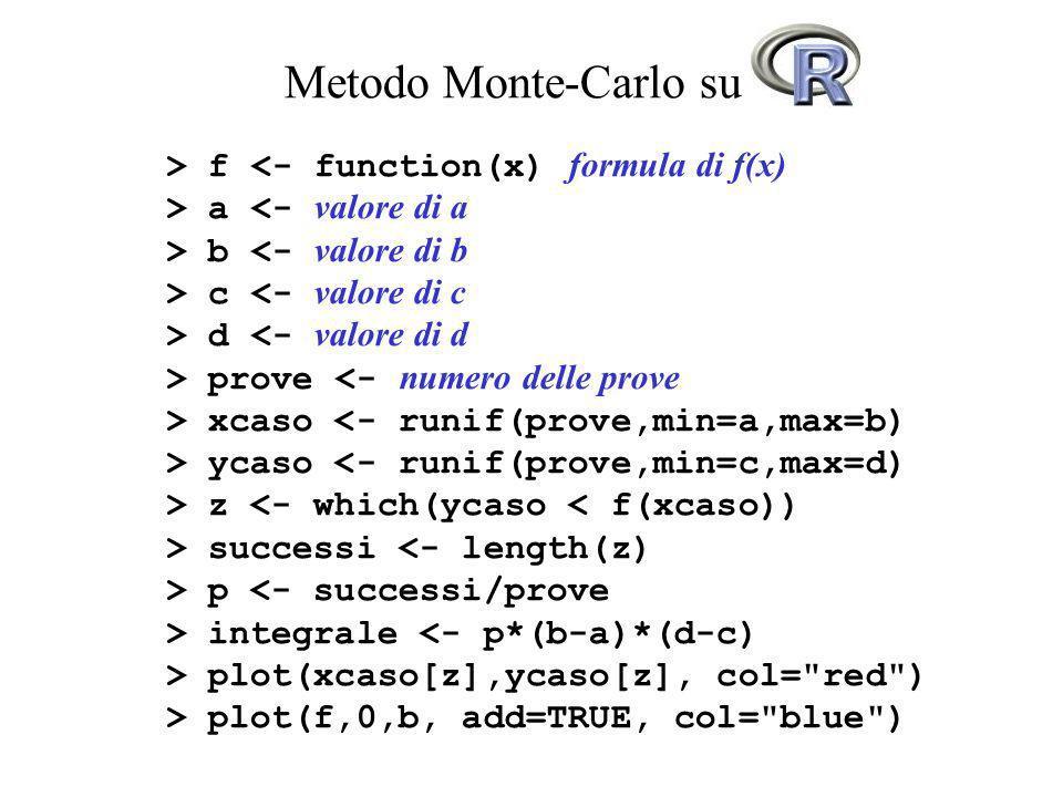 Metodo Monte-Carlo su R > f a b c d prove xcaso ycaso z successi p integrale plot(xcaso[z],ycaso[z], col=