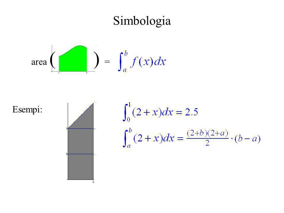 Regola dei trapezi su TI-82 ClrHome Input A= ,A Input B= ,B Input N= ,N Input F(X)= ,Y 1 (B-A)/N -> H (Y 1 (A)+ Y 1 (B))/2 -> S For(K,2,N,1) S+Y 1 (A+(K-1)*H) -> S End S*H -> S Disp Integrale= ,S