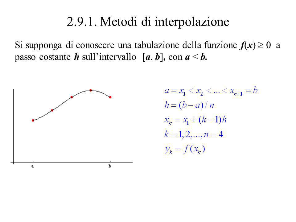 Metodo Monte-Carlo su TI-82, III For(K,1,N) Text(47,28,K) A+rand*(B-A) -> X C+rand*(D-C) -> Y If Y Y 1 (X) Then Pt-On(X,Y) S+1 -> S Text(55,40,S) End Text(5,60, [ ENTER ] ) Pause ClrHome (B-A)*(D-C)*S/N -> I Disp Integrale = ,I