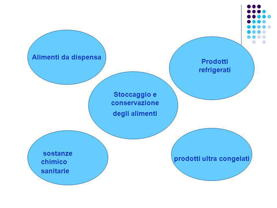 Alimenti da dispensa prodotti ultra congelati Stoccaggio e conservazione degli alimenti Prodotti refrigerati sostanze chimico sanitarie