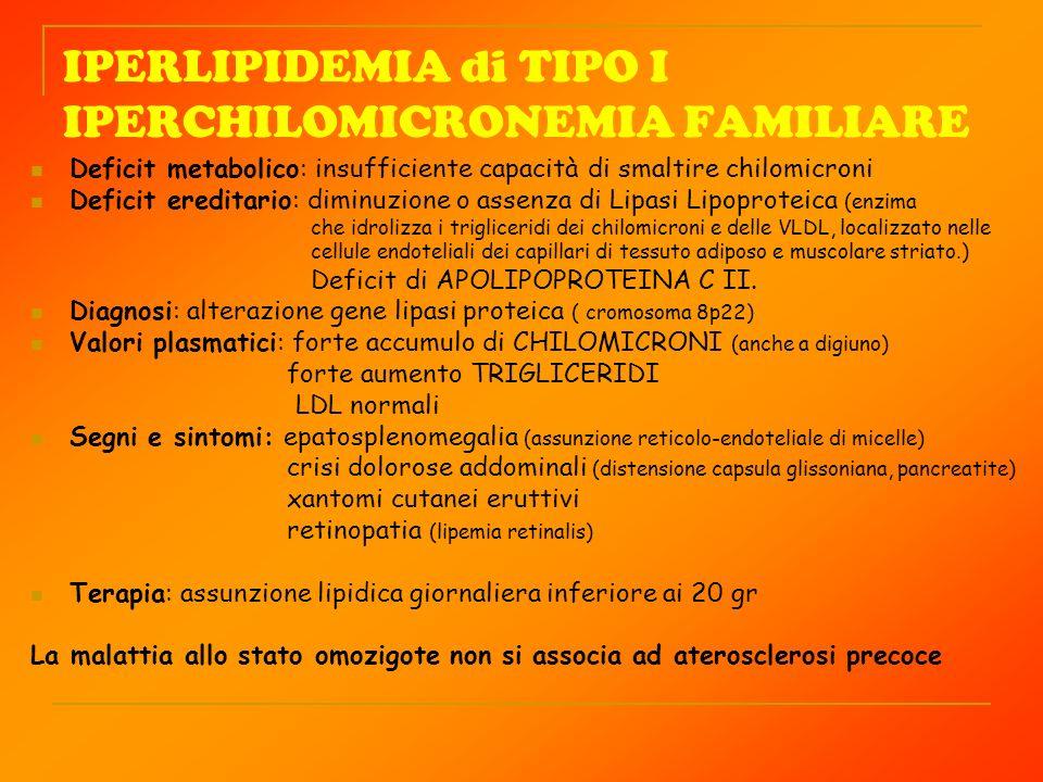 IPERLIPIDEMIA di TIPO I IPERCHILOMICRONEMIA FAMILIARE Deficit metabolico: insufficiente capacità di smaltire chilomicroni Deficit ereditario: diminuzi