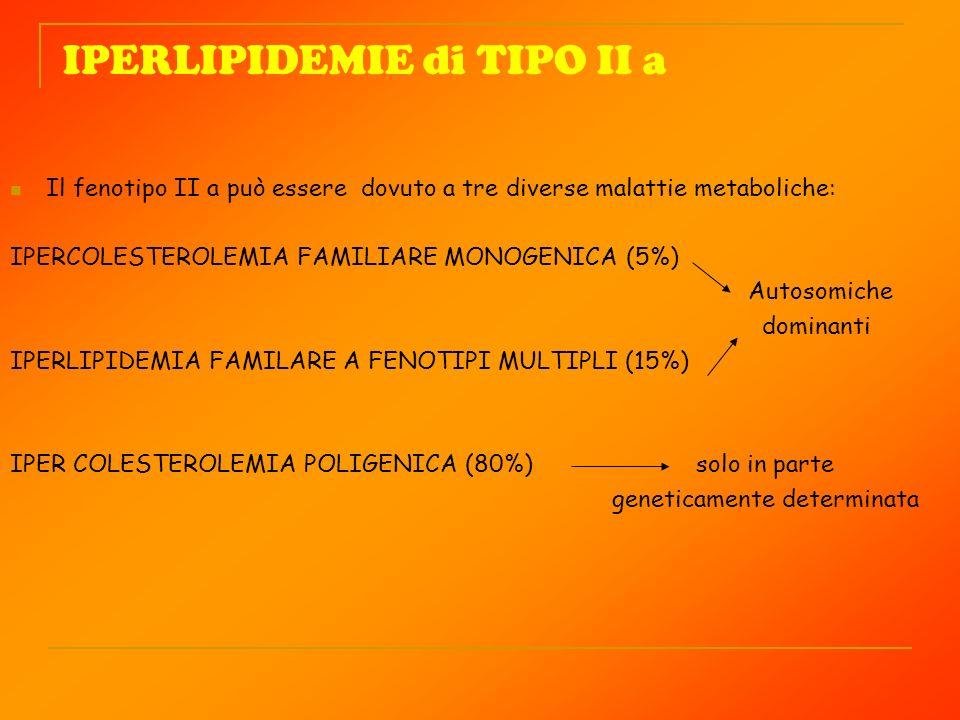 IPERLIPIDEMIE di TIPO II a Il fenotipo II a può essere dovuto a tre diverse malattie metaboliche: IPERCOLESTEROLEMIA FAMILIARE MONOGENICA (5%) Autosom