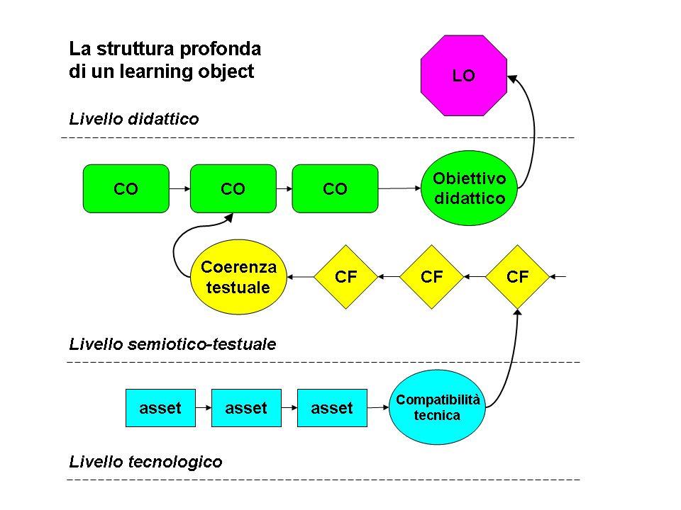 M.Giacomantonio - mg@wbt.itLa struttura profonda di un learning object - Elearn 20078 Struttura profonda di un modello di learning object a tre livell