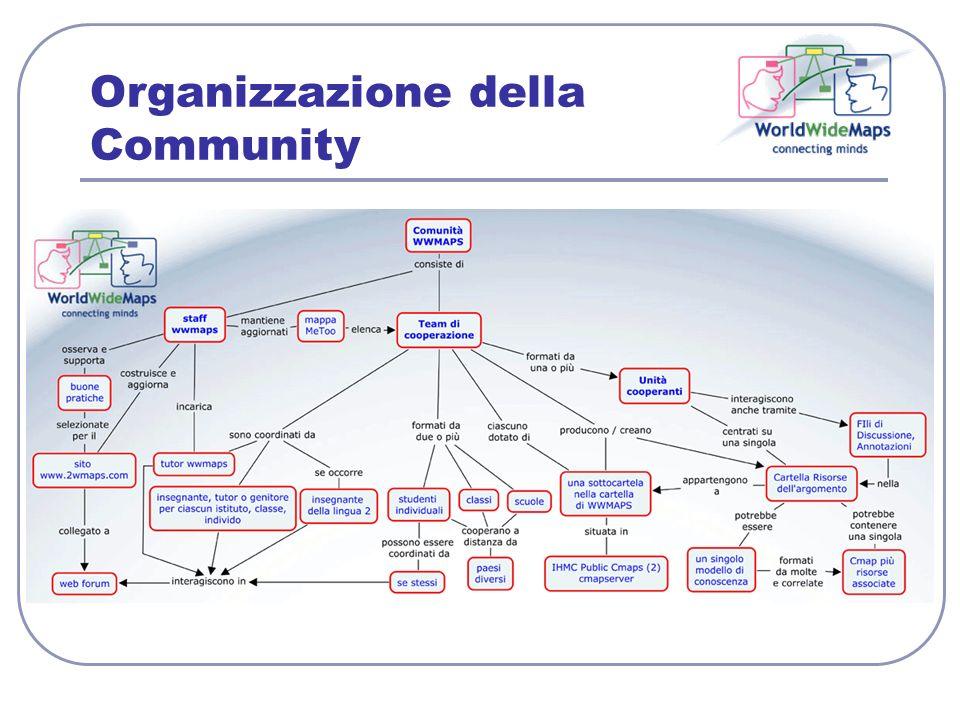 Organizzazione della Community