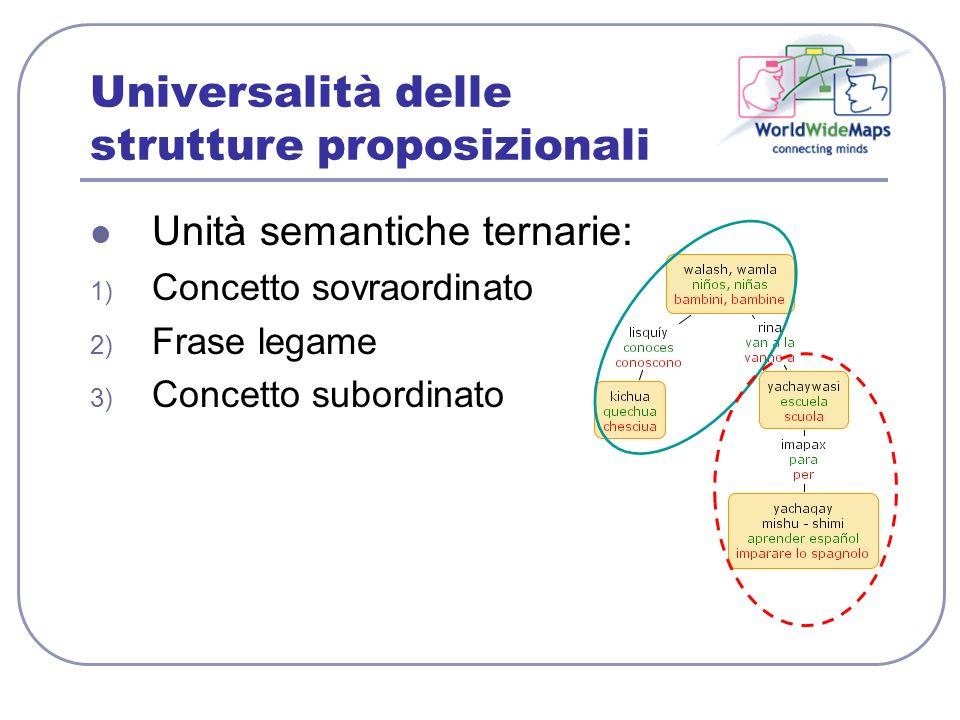 Universalità delle strutture proposizionali Unità semantiche ternarie: 1) Concetto sovraordinato 2) Frase legame 3) Concetto subordinato