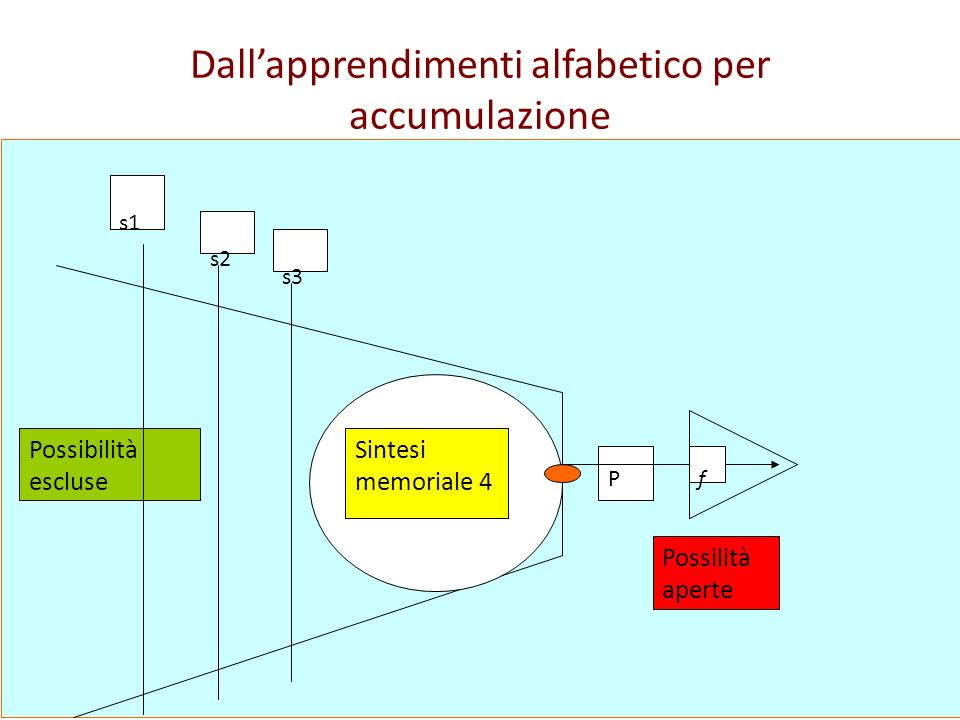 Dallapprendimenti alfabetico per accumulazione Possibilità escluse Sintesi memoriale 4 P Possilità aperte f s1 s2 s3