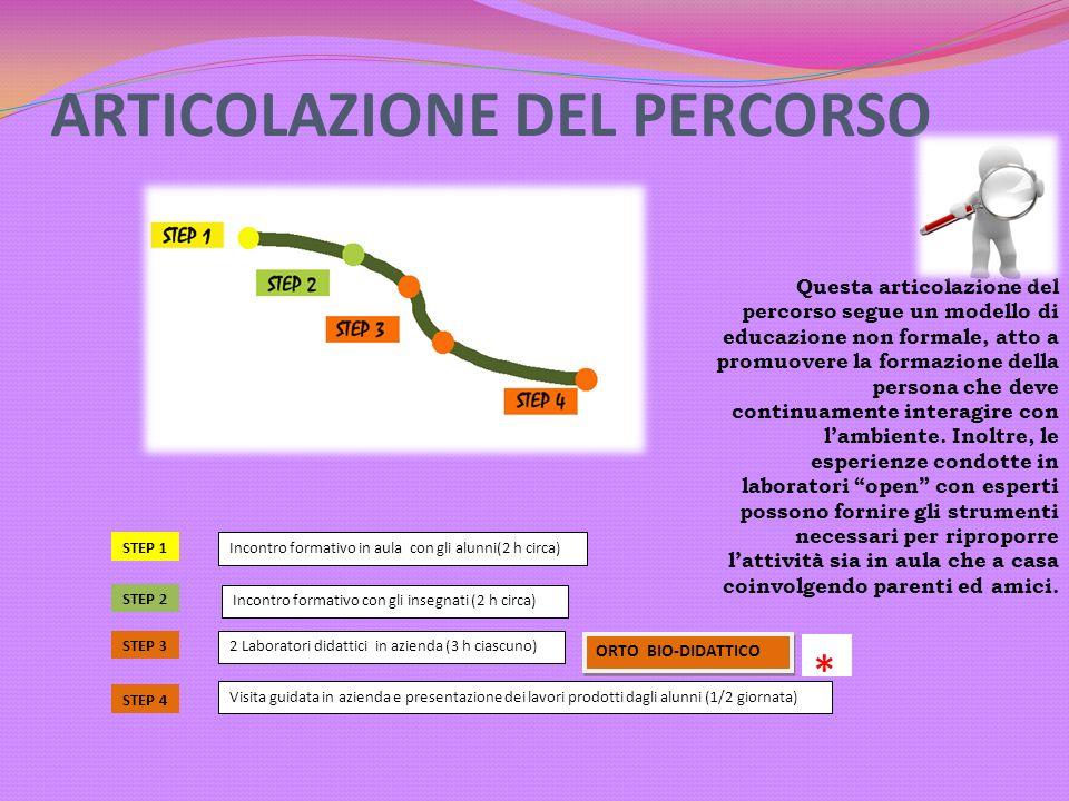 ARTICOLAZIONE DEL PERCORSO STEP 1 Incontro formativo in aula con gli alunni(2 h circa) STEP 2 Incontro formativo con gli insegnati (2 h circa) STEP 3