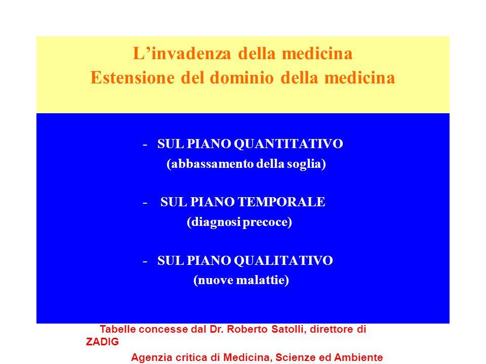 Linvadenza della medicina Estensione del dominio della medicina - SUL PIANO QUANTITATIVO (abbassamento della soglia) - SUL PIANO TEMPORALE (diagnosi p
