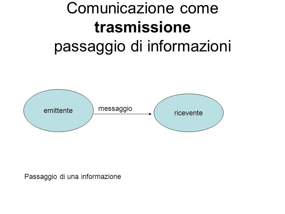 Comunicazione come trasmissione passaggio di informazioni emittente ricevente messaggio Passaggio di una informazione
