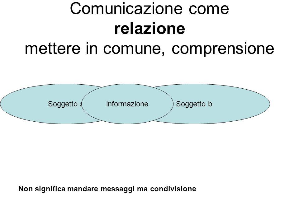 Comunicazione come relazione mettere in comune, comprensione Soggetto b Soggetto ainformazione Non significa mandare messaggi ma condivisione