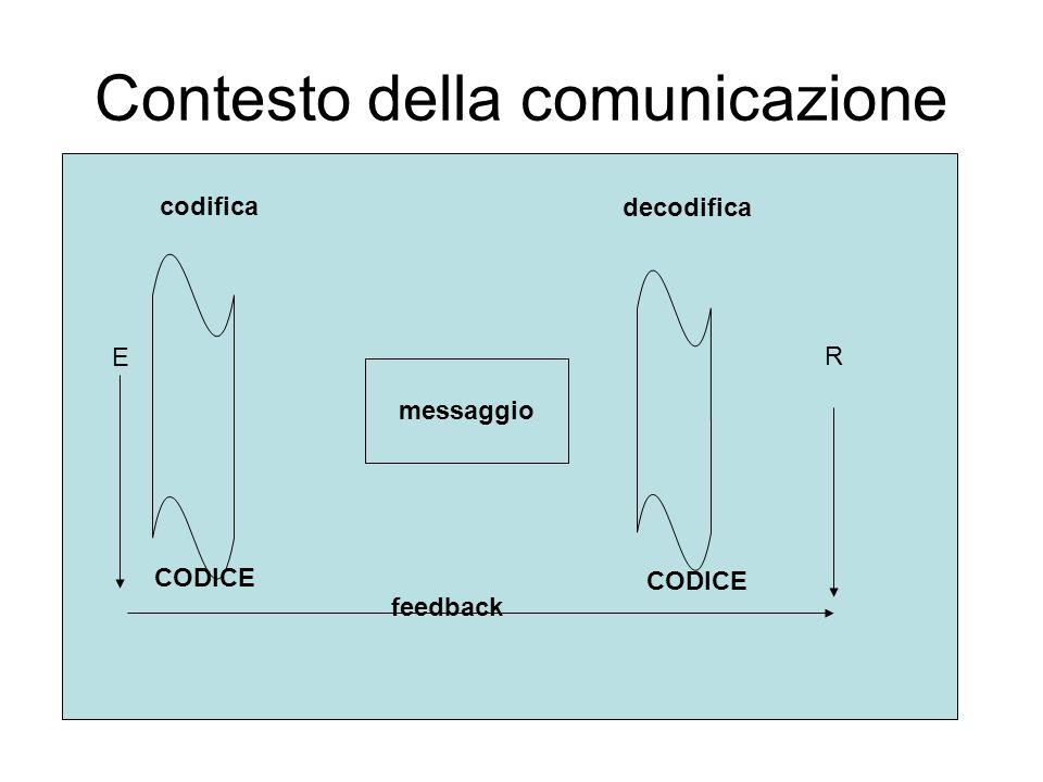 Contesto della comunicazione codifica messaggio codifica decodifica E R CODICE feedback