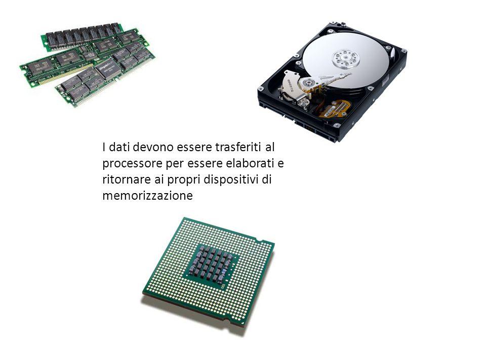 I dati devono essere trasferiti al processore per essere elaborati e ritornare ai propri dispositivi di memorizzazione