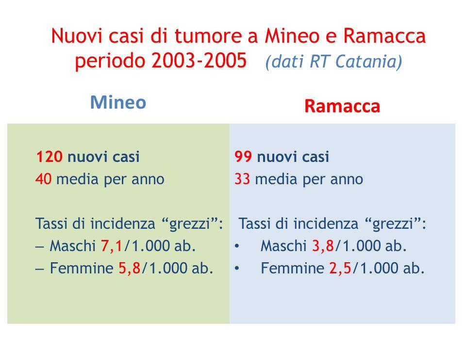 Nuovi casi di tumore a Mineo e Ramacca periodo 2003-2005 (dati RT Catania) Mineo 120 nuovi casi 40 media per anno Tassi di incidenza grezzi: – Maschi
