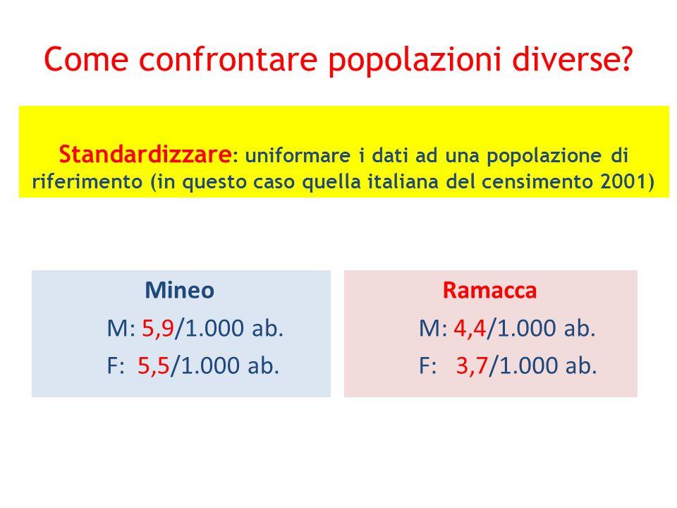 Come confrontare popolazioni diverse? Mineo M: 5,9/1.000 ab. F: 5,5/1.000 ab. Ramacca M: 4,4/1.000 ab. F: 3,7/1.000 ab. Standardizzare : uniformare i