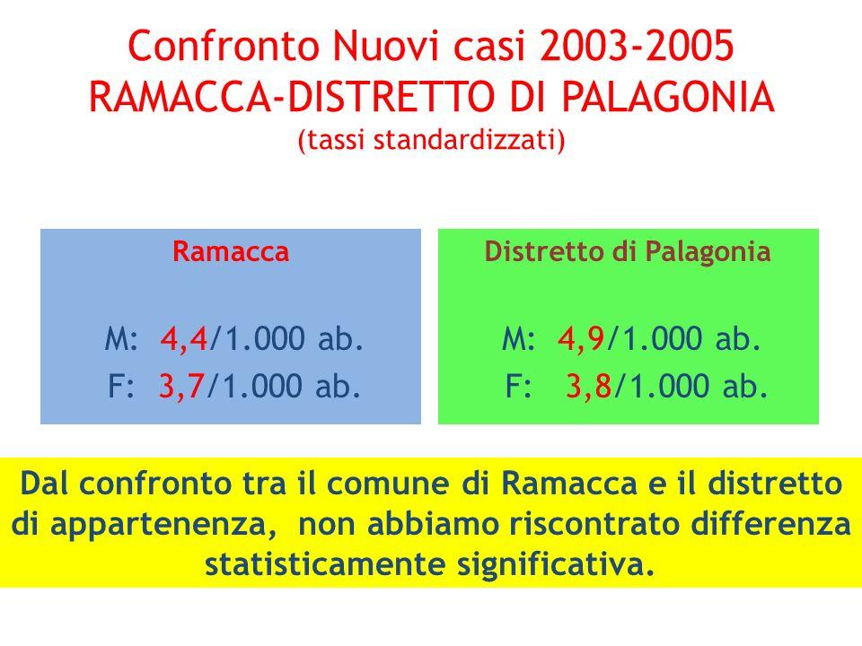 Confronto Nuovi casi 2003-2005 RAMACCA-DISTRETTO DI PALAGONIA (tassi standardizzati) Ramacca M: 4,4/1.000 ab. F: 3,7/1.000 ab. Distretto di Palagonia